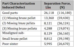 Defect correlation to separation-force testing in powdered metal components