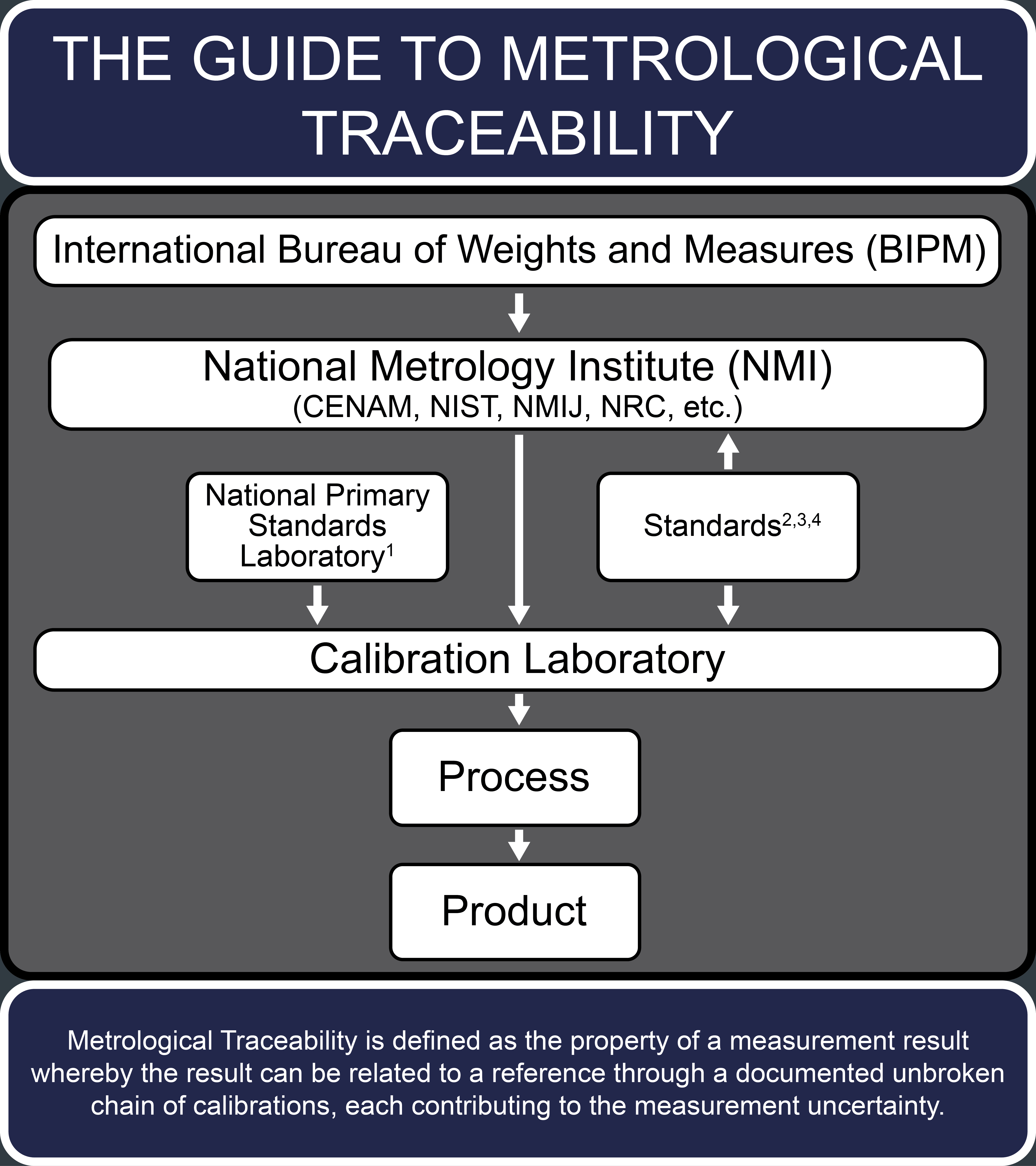 The Guide to Metrological Traceability